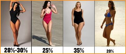 perdre masse graisseuse femme